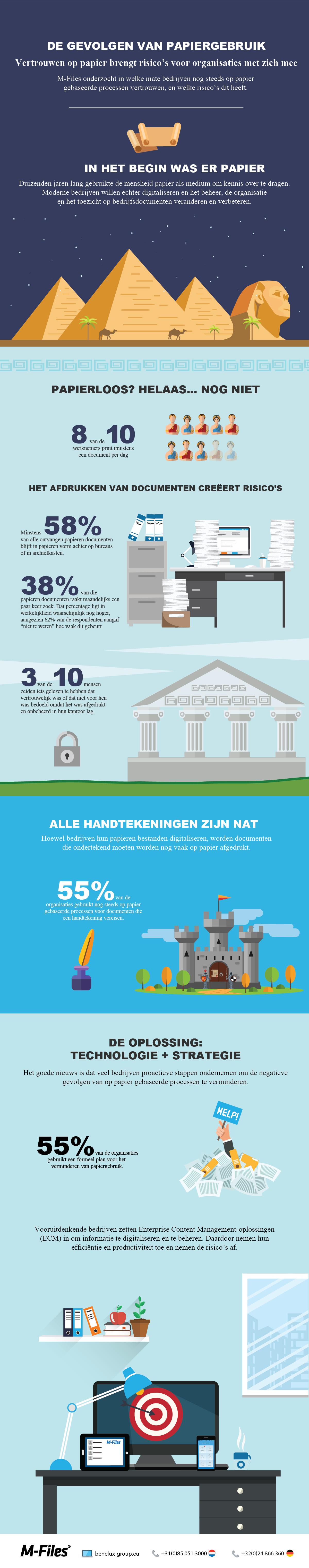 Infographic over het gebruik van papier in bedrijven